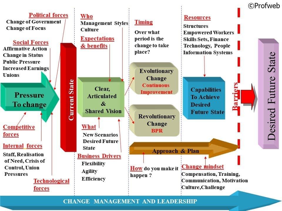 Organisational Change and Transformation